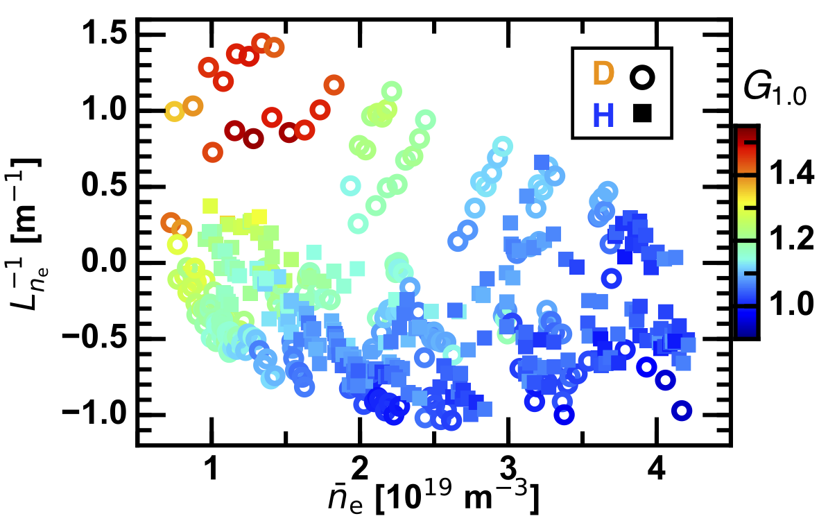 The ITB strength as a function of the line averaged density and inverse scale length of the electron density.