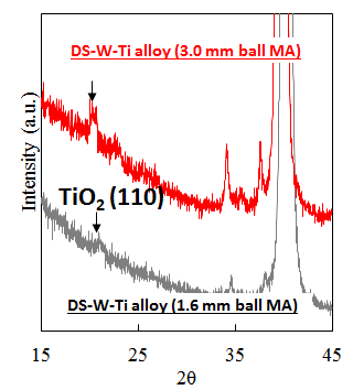 Figure 1 X-ray Spectroscopy of DS-W-Ti alloys after HIP treatment, indicating dispersed particles of TiO2 in the matrix.