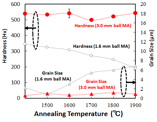 Figure 2 Hardness vs Grain Size on new DS-W-Ti alloy, exhibiting effectiveness of 3.0 mm balls.