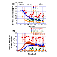 Time evolutions of electron temperature (a) and density (b) measured by using the CC-TS, IP, EC-TS, and #1 probe, respectively. The additional hydrogen gas puffing was injected from t = 50 ms into the D-module to produce detached plasma condition from t > 200 ms.