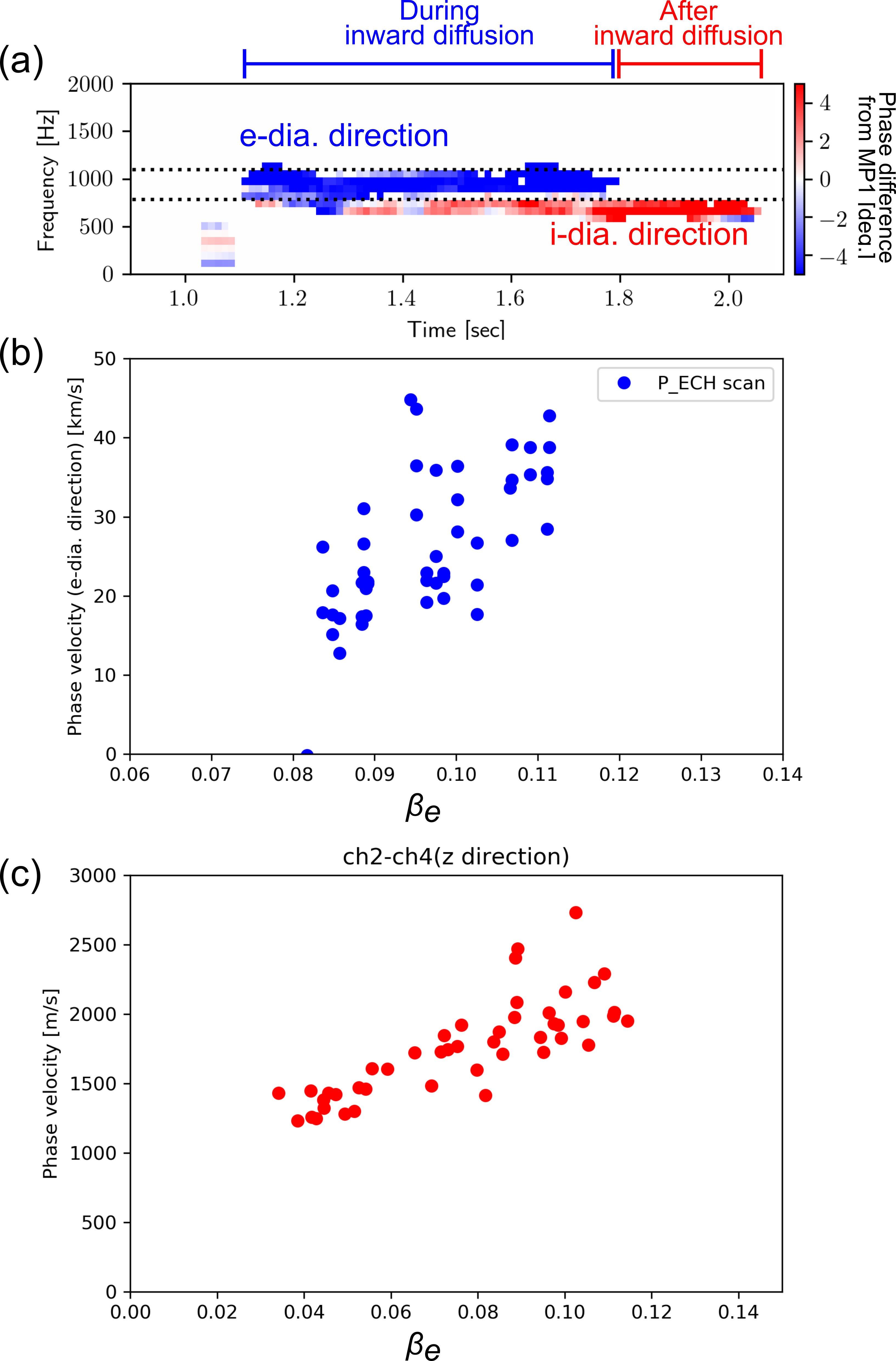 (a) Time evolution of phase difference of two magnetic probes toroidally separated by $\Delta \varphi$ = 45 degrees. The $\beta_e$ dependence of (b) the toroidal phase velocity in electron diamagnetic direction and (c) that of the phase velocity in z-direction.