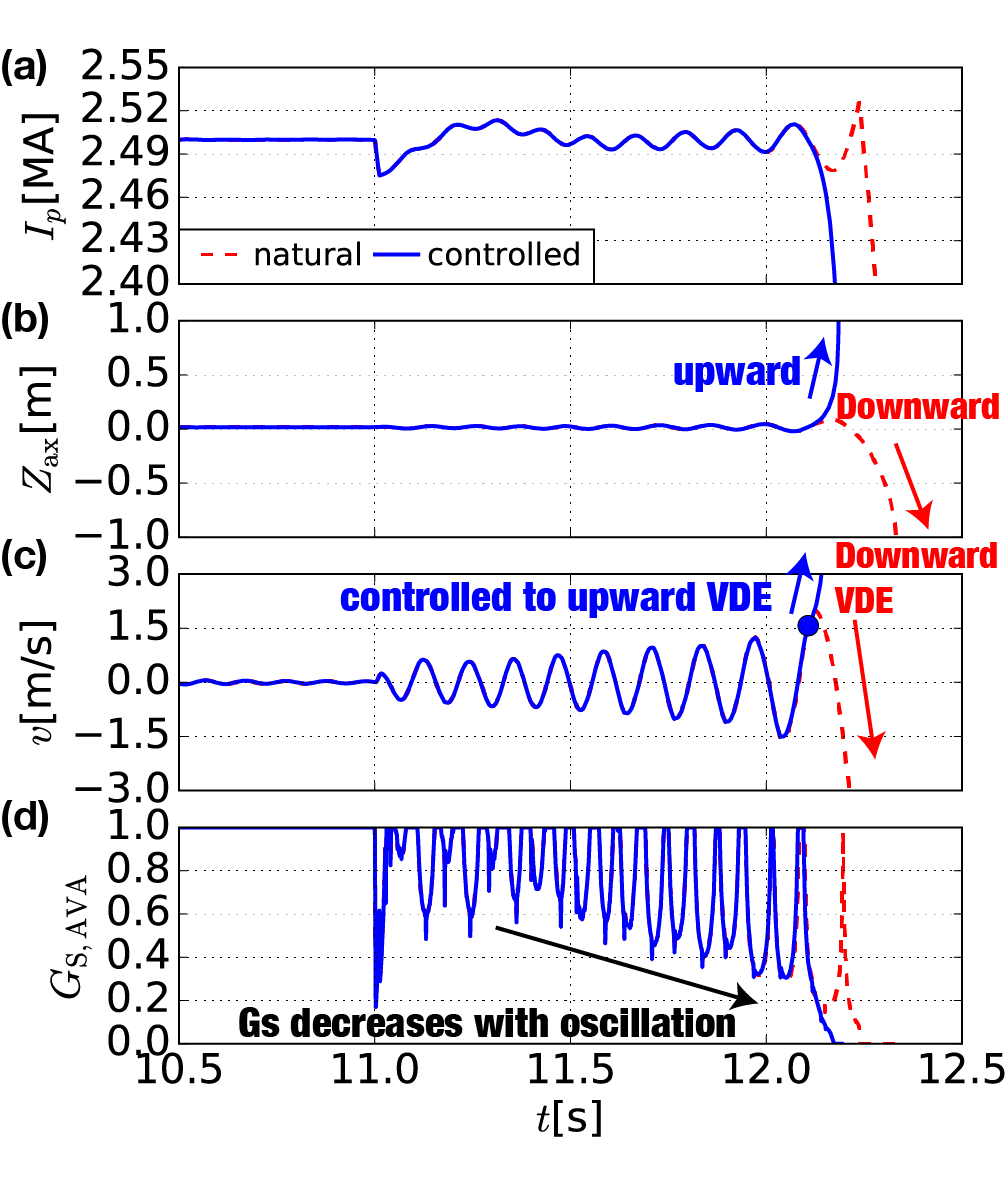 Temporal$~$evolution$~$of$~$(a)$~I_p$,$~$vertical$~$(b)$~$position$~$and$~$(c)$~$velocity$~$of$~$current$~$centroid,$~$and$~$(d) automatically$~$controlled$~$gain$~$for$~$position$~$and$~$shape.$~$A$~$downward$~$VDE$~$is$~$successfully$~$controlled$~$to upward.