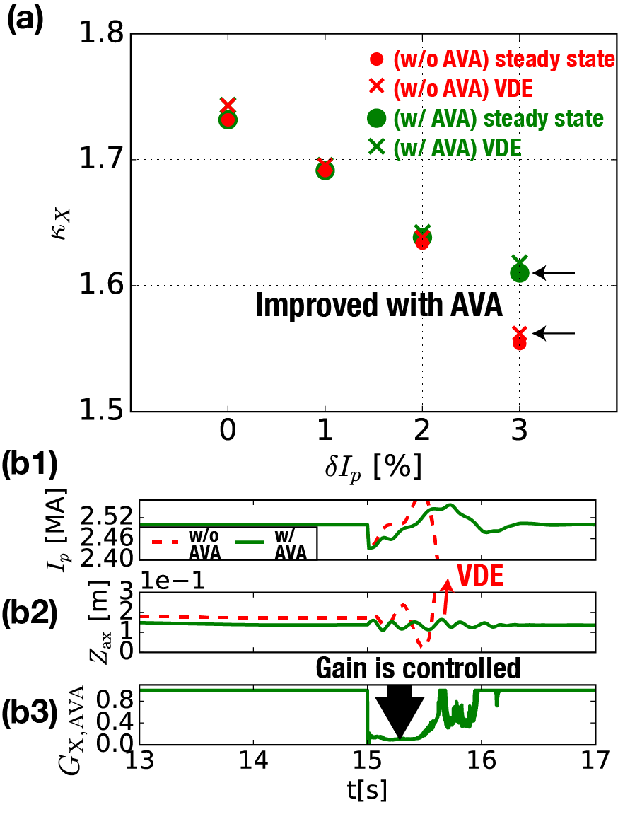 (a) Comparison$~$of$~$accessible$~\kappa_X~$between$~$with and without AVA (filled large and small circle). In the case without AVA,$~G_{\rm{X\,AVA}}=1$. VDE cases are shown by cross-marks. (b) Temporal evolution of (b1) $I_p$, (b2)$~Z_{\rm{ax}},~$(b3)$~G_{\rm{X\,AVA}}~$in the cases indicated$~$by arrows in$~$Fig.$~$(a). The$~$accessible$~\kappa_X~$is broaden by 4% from 1.55$~$to$~$1.61with$~$the AVA$~$scheme.