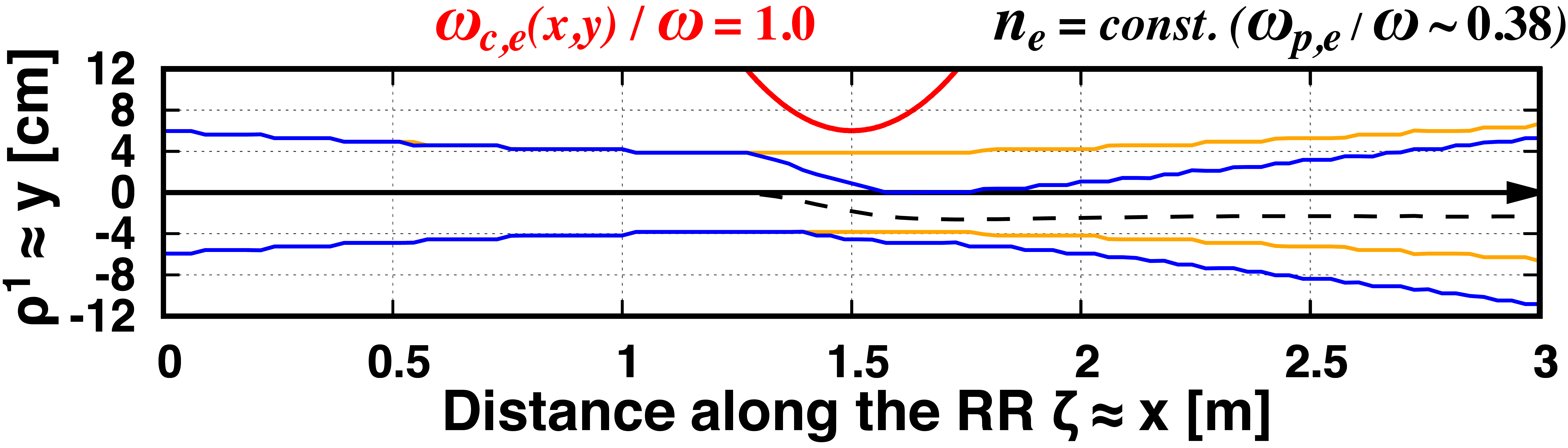 PARADE simulation result of the O-mode wave beam with frequency $f = 77.0$ GHz, propagating along $x$ axis and partially passing through the cyclotron resonance (red-line) in the hot electron plasma with constant density $n_{e} = 1.0 \times 10^{19}$ m$^{-3}$, constant temperature $T_{e} = 2.0$ keV, and magnetic field $(B_x,B_y,B_z) = B_0 (\cos \theta, 0.0, \sin \theta)$ where $B_0 = 7.3 \exp[-(x/1.5 - 1.0)^2-(y/5.0 - 1.0)^2]$ and $\theta = 80.0^\circ$. Blue-line shows the beam width along the RR (black-arrow), orange-line shows same simulation result in non-absorbed case as a reference, and black-dashed-line shows beam center trajectory which should be considered as true-ray trajectory. The wave beam is injected initially as Gaussian beam, but due to the inhomogeneous resonance structure where the wave power is absorbed non-uniformly across the beam, distorted and strongly diffracted to non-Gaussian beam. Also, beam center position is diverged from the RR.