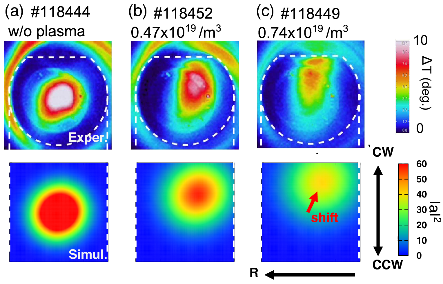 Intensity profiles of ECW on the target plate facing on the ECRH antenna via plasma in LHD, that are experimentally obtained by the direct measurement system and numerically simulated by PARADE. The shift of beam profile position due to the density increase observed experimentally are captured by PARADE. Experimental figures are reproduced from Ref. [d].