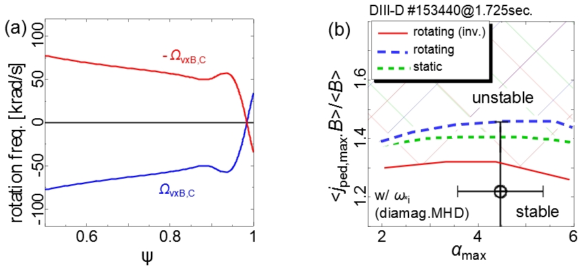 (a) Profiles of $\Omega_{v \times B, C}$ and $-\Omega_{v \times B, C}$ in DIII-D. (b) MHD stability diagram on ($j_{ped,max}, \alpha_{max}$) plane with the $\omega_{*i}$ effect in DIII-D. Inverted rotation destabilizes kink/peeling mode.
