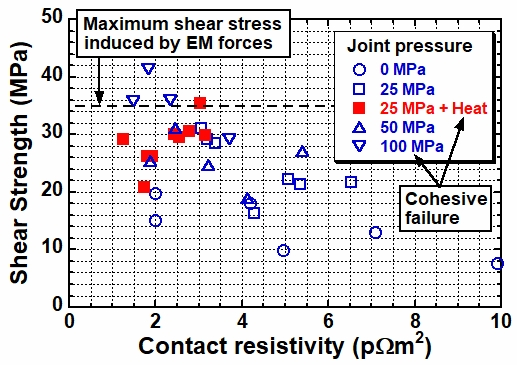 Relationship between contact resistivity and shear strength of the lap joint with indium insertion.