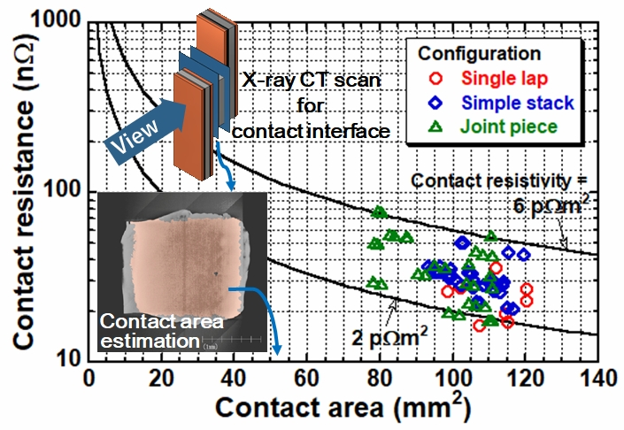 Relationship between contact area and contact resistance based on X-ray CT scan for three joint configurations: single tape lap joint (Single lap), conductor joints with unintegrated joint piece (Simple stack) and integrated joint piece (Joint piece).