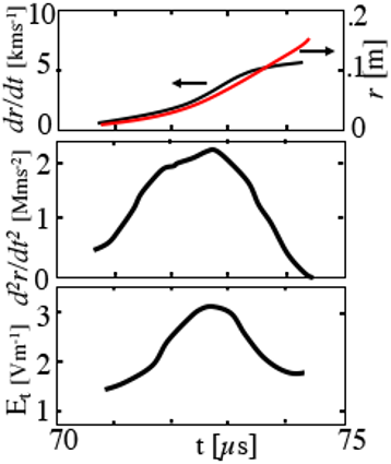 Time evolutions of plasmoid radial position $r$, its velocity $dr/dt$, acceleration $d^2r/dt^2$ and the reconnection electric field $E_t$ at X-point when the plasmoid is ejected from the X-point region in TS-3U.