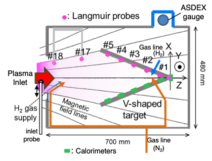 Schematic diagram of the experimental setup in the divertor simulation experimental module of GAMMA 10/PDX.