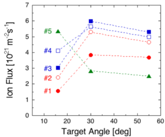 Dependence of ion flux for several probe positions on target angle without additional gas.