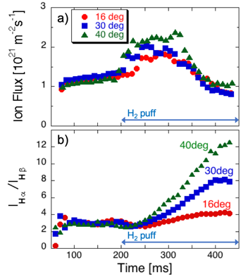 Time evolutions of (a) ion flux and (b) emission intensity ratio H$_{\alpha}$/H$_{\beta}$ for different target angles during H$_{2}$ puff. The ratio decreases as narrowing the angle.