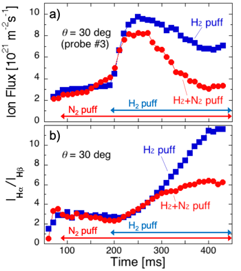 Time evolutions of (a) ion flux and (b) emission intensity ratio H$_{\alpha}$/H$_{\beta}$ during H$_{2}$ puff and N$_{2}$+H$_{2}$ puffs in case target angle 30 degree. Decrease of the ratio indicates suppression of H-MAR and enhance of N-MAR.