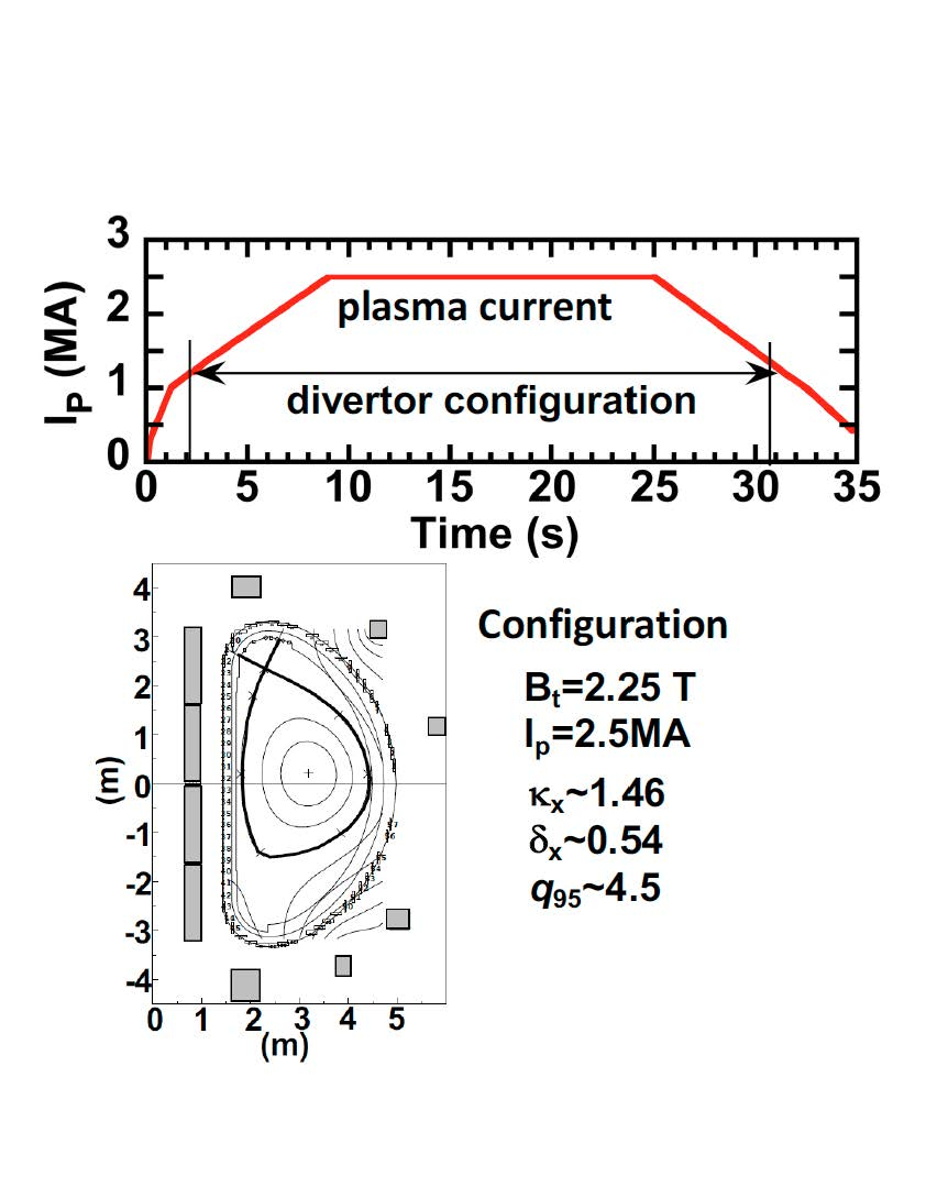 Feedback-controlled plasma current wave form at Ip=2.5MA with upper divertor (simulation).