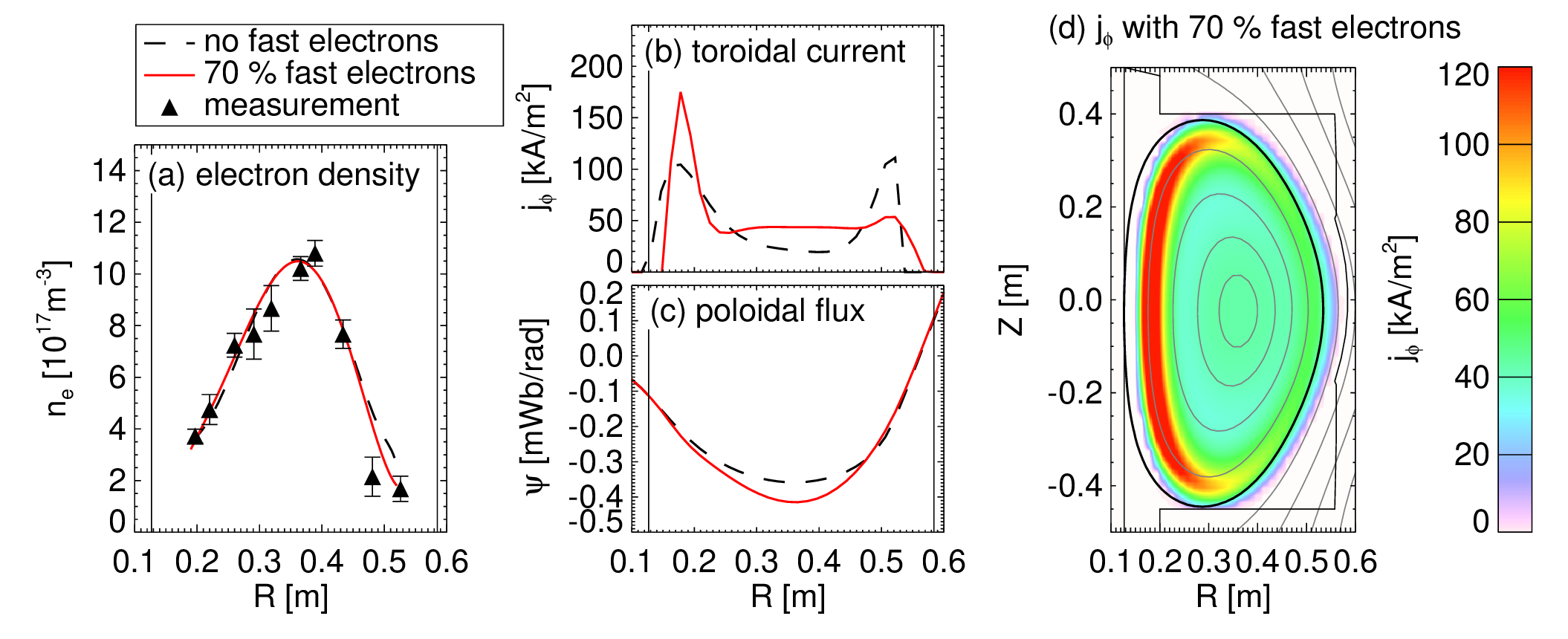 (a) The density profile fit using the poloidal flux of the conventional equilibrium reconstruction (black dashed curve) and that of the extended MHD model with 70 % of the plasma current carried by the fast electrons (red solid curve). The measured values are shown with triangles. Fitting improved with extended MHD. (b) The toroidal current and (c) the poloidal flux of the corresponding solutions. (d) The flux surfaces and the toroidal current density of the extended MHD model. The current flows outside of the last-closed-flux-surface (thick black solid curve).