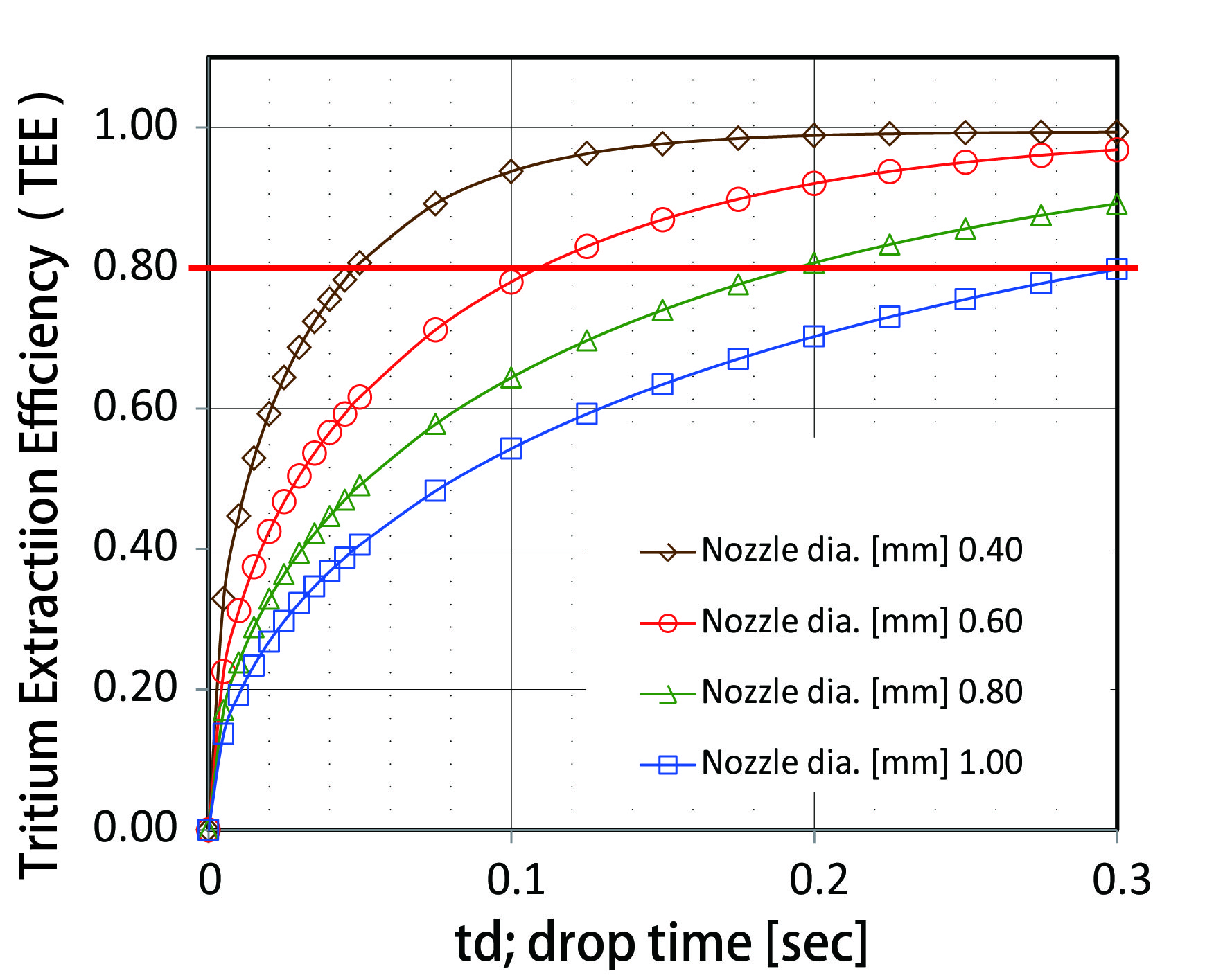 Fig. 1. Estimated TEE as a function of the falling period. TEE results using four different nozzle diameters are plotted on a same chart. The quasi dispersion coefficient is 3.4×10-7 m2s-1 [A]. The TEE of 0.8 is the assumed target of this study as a typical requirement for such as EU-DEMO.