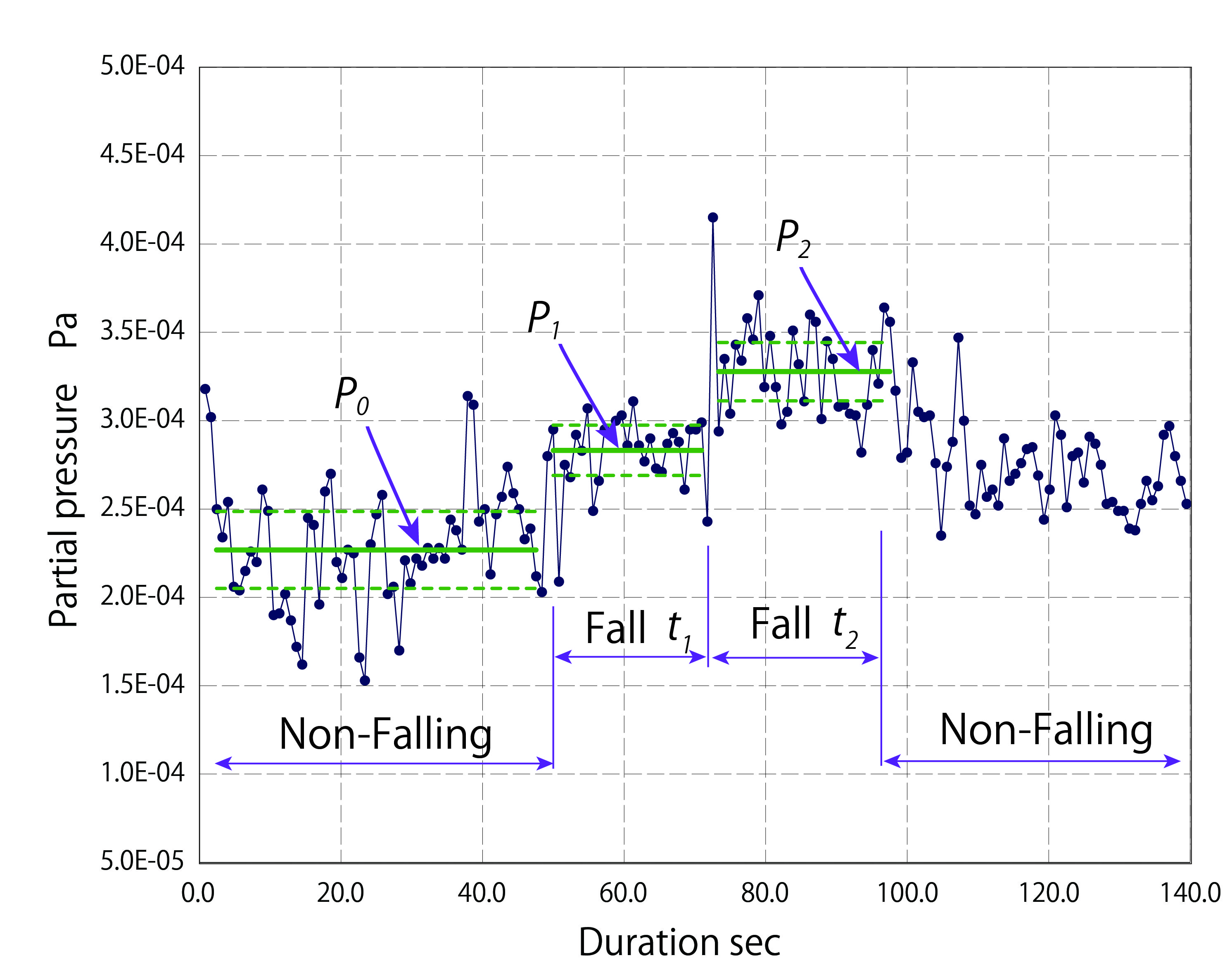 Fig. 3. The pressure of extracted D2 gas at consecutive two different falling periods. Two falling periods, t1 and t2, of 0.12 s and 0.27 s are controlled by adjusting PbLi flow velocity at the VST falling height of 0.5 m. Nozzle diameter is 0.6 mm, and liquid PbLi temperature is 450 ℃.