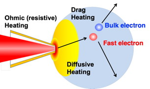Schematic of energy transfer mechanisms in the fast-isochoric heating scheme. Drag heating is the energy transfer through electron-electron binary collisions in the core. Diffusive heating is caused by thermal conduction from the laser-heated plasma to the cold core.