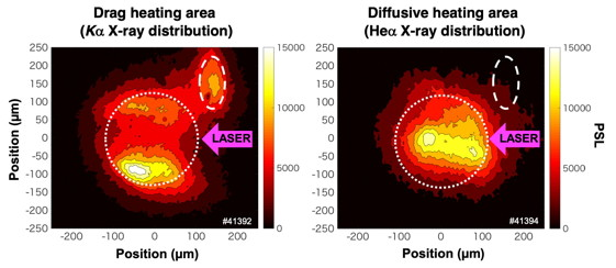 (Left) Drag heating area visualized as K$_{\alpha}$ X-ray emission region (Right) Diffusive heating area locates near the cone that was visualized as He$_{\alpha}$ X-ray emission region. The white dotted and broken lines indicate size of the compressed plasma and a K$_\alpha$ fiducial mark attached to the cone, respectively.