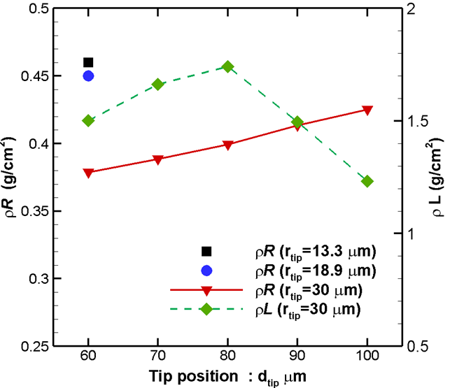 The maximum areal densities of the $\rho R$, and $\rho L$ with respect to the tip position $d_{\rm tip}$.