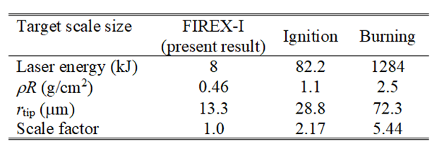 (Table) Estimated required laser energy for implosion of fast ignition.