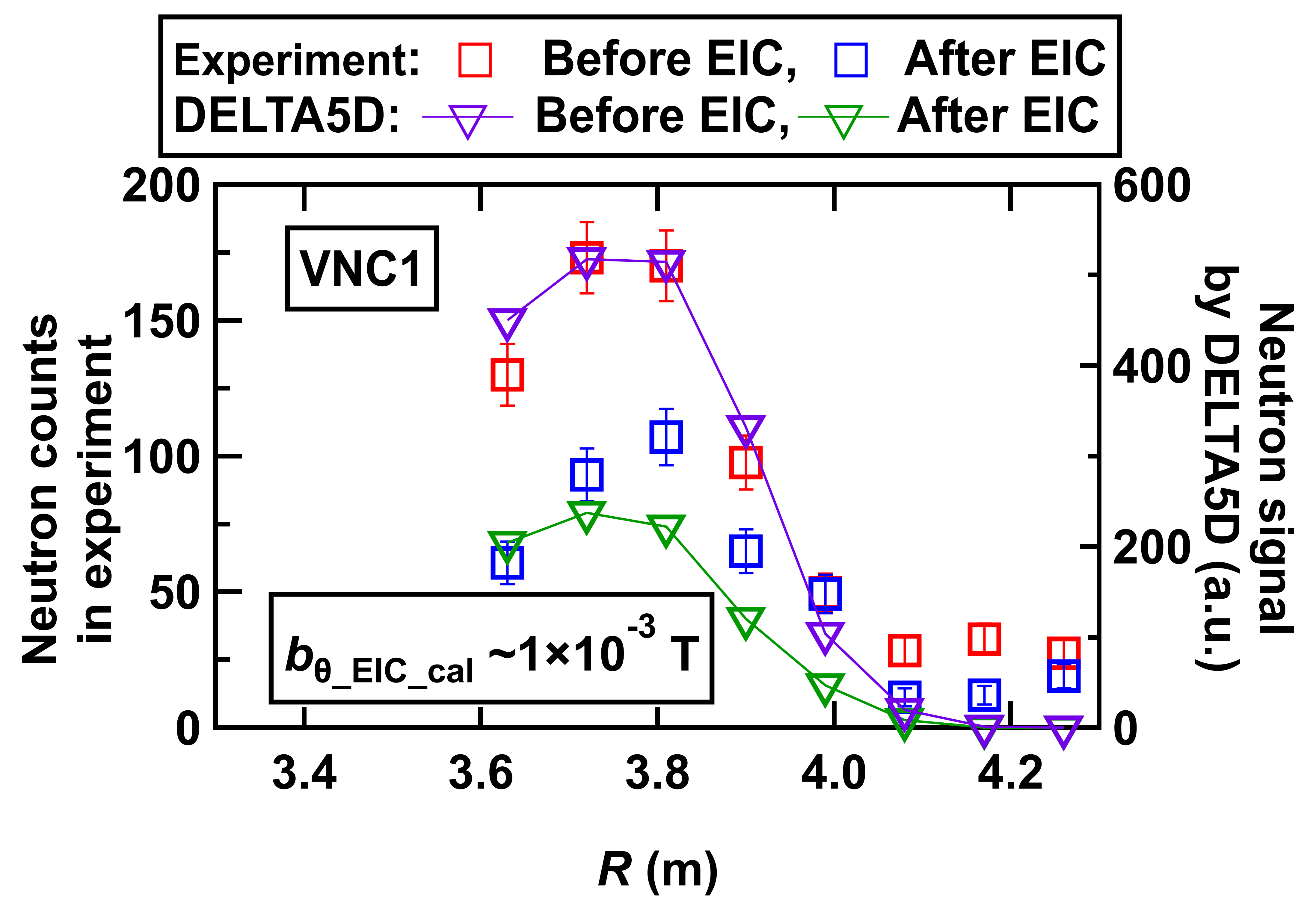 Deformation of the line-integrated neutron emission profile owing to the EIC mode obtained in the experiment and calculated by the orbit following simulation (DELTA5D).