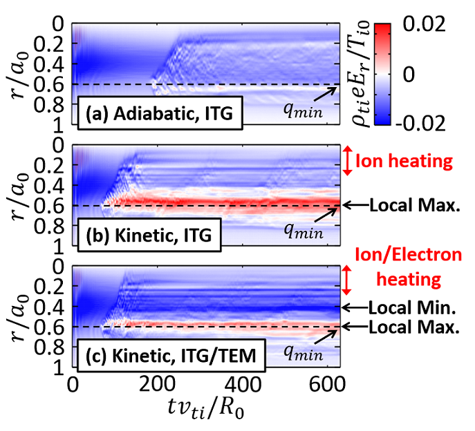 Time-spatial evolution of $E_r$ in (a) flux-driven ITG turbulence with adiabatic electrons, (b) ITG turbulence with kinetic electrons and (c) ITG/TEM turbulence with kinetic electrons.
