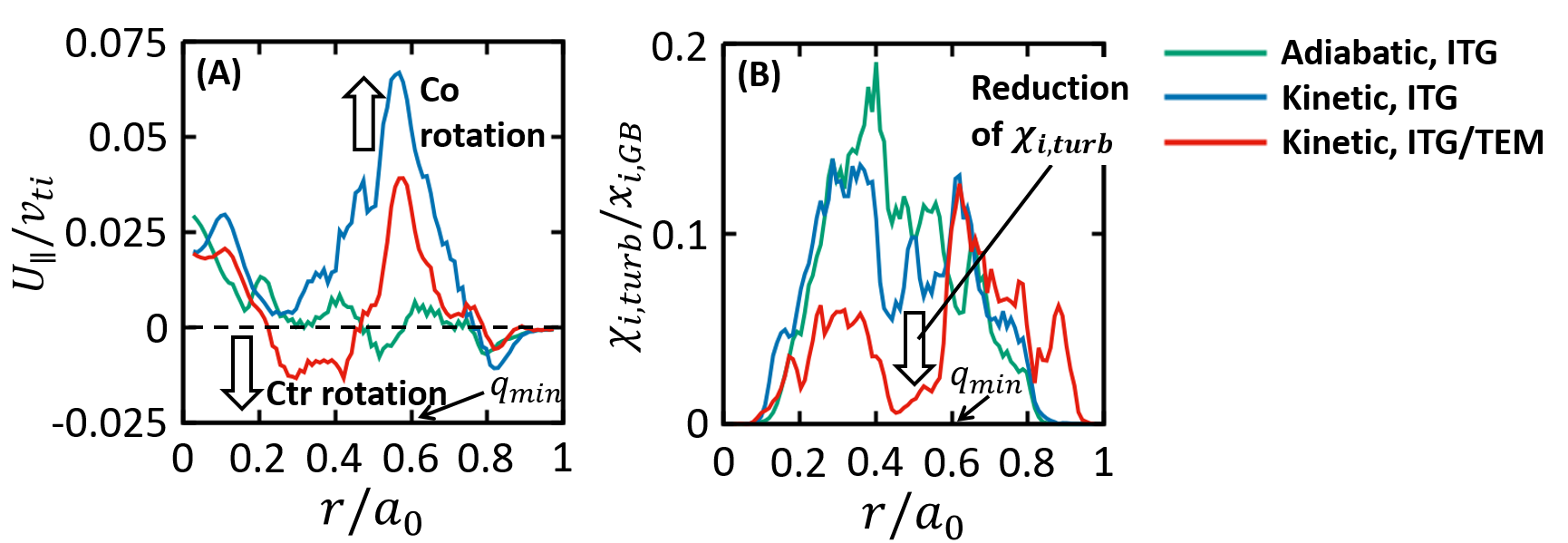 Radial profile of (A) toroidal rotation and (B) ion turbulent thermal diffusivity normalized by gyro-Bohm one in flux-driven turbulences.