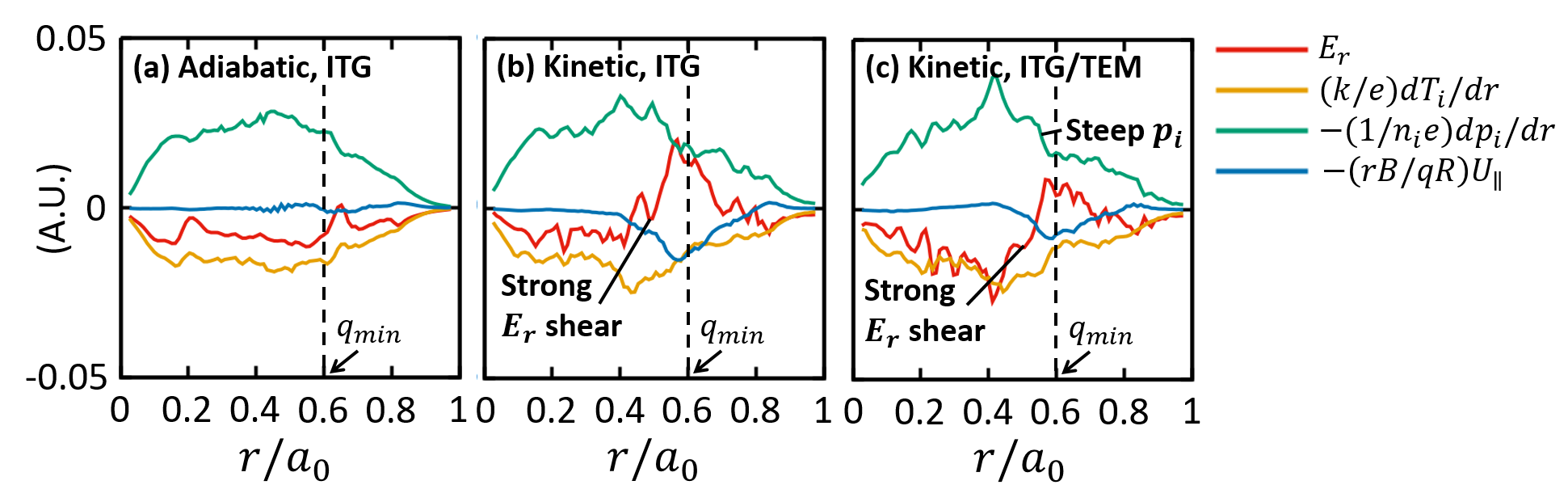 Radial profile of each term in radial force balance in flux-driven turbulences.