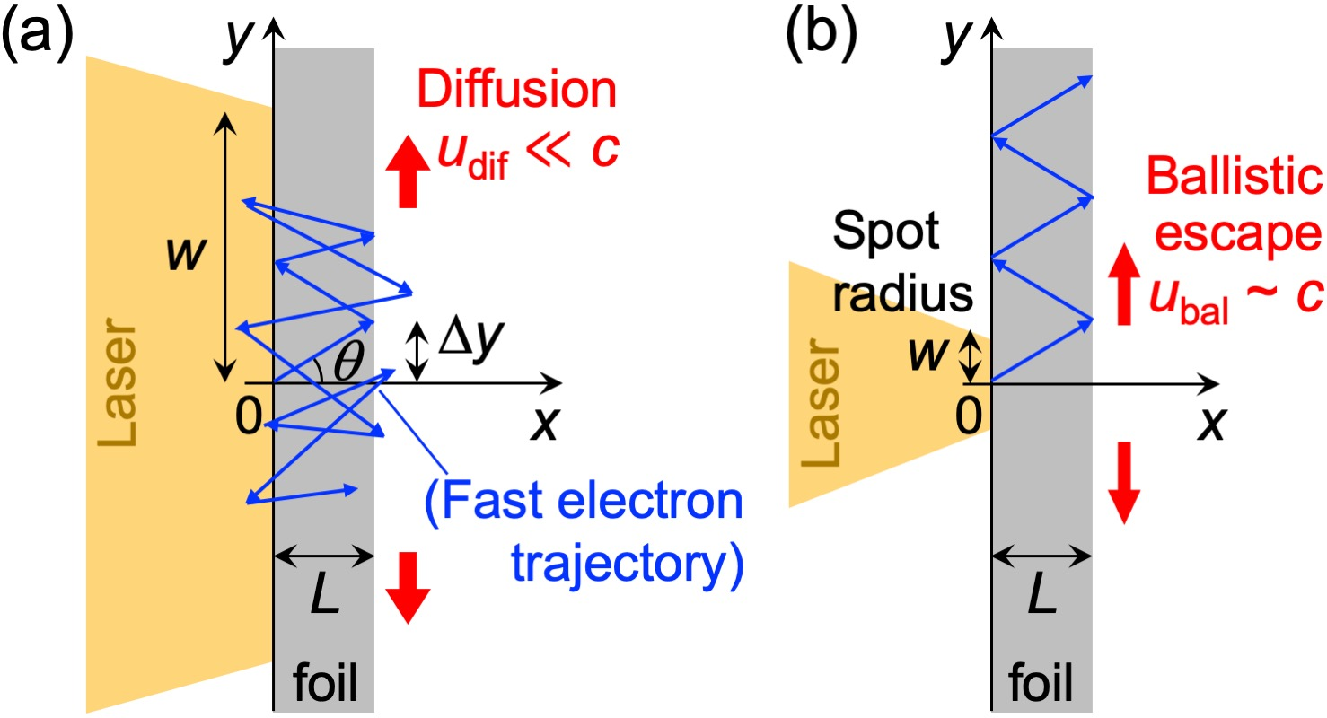 (a) Large spot ($w \gg \Delta y$) and (b) small spot ($w \sim \Delta y$ or $w < \Delta y$) relativistic laser-foil interactions where $\Delta y$ is the average step size. The random walk motion (a) makes the flow velocity u of the fast electrons much slower than the ballistic case (b).
