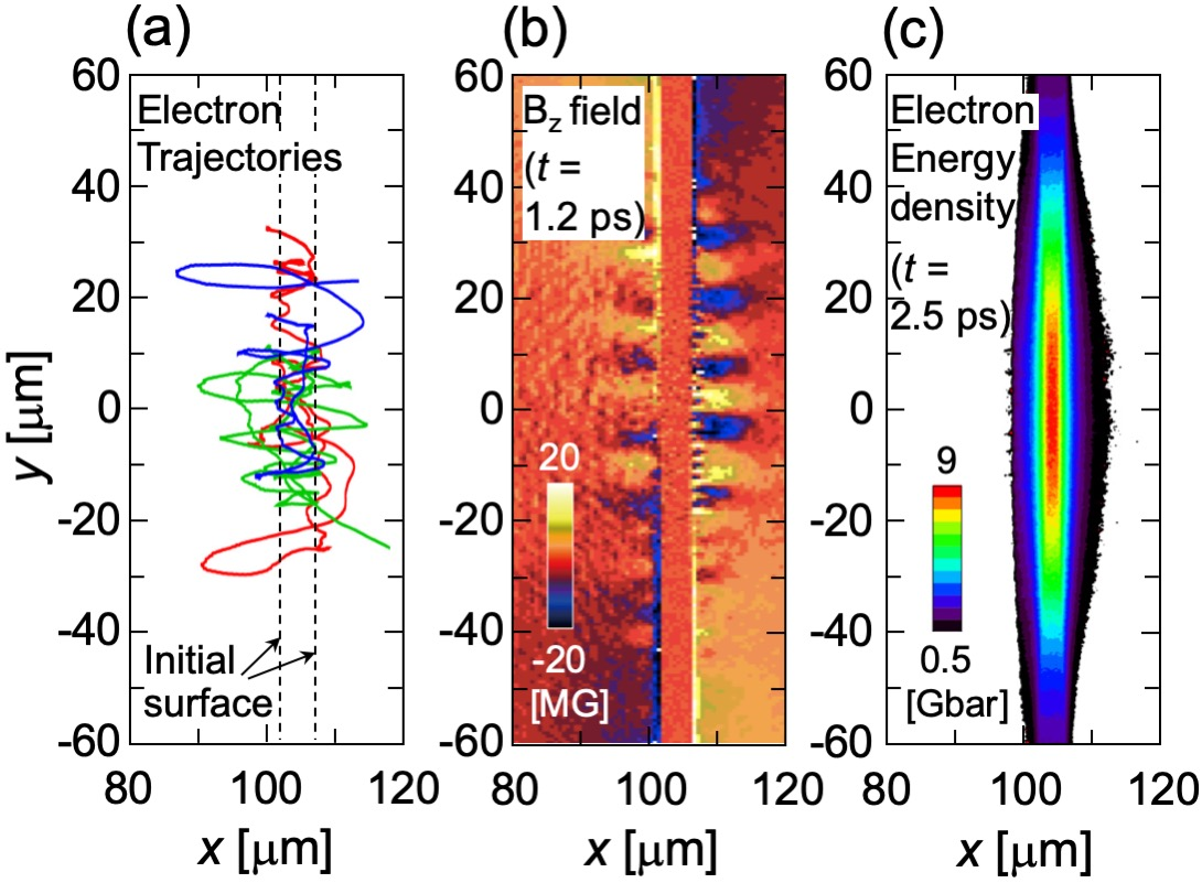 2D PIC simulation results for a continuous laser irradiation with intensity $2.5\times10^{18}\,{\rm W/cm^2}$ and spot radius $w = 35\,{\rm \mu m}$ onto a $5\,{\rm \mu m}$ thick, 100\,$n_c$ deuteron foil. In (a), three trajectories are shown by different colors. The electrons experience random lateral scatterings from the magnetic field, and confined in the spot area resulting 9 Gbar energy density inside the foil.