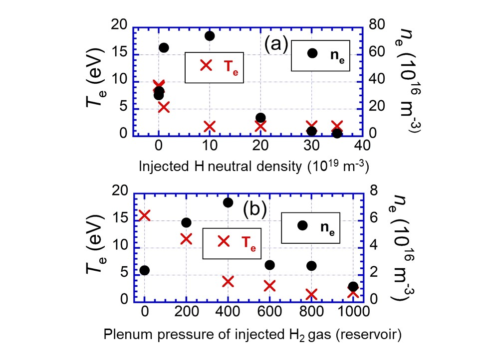 Dependence of $n_e$ and $T_e$ (a) simulation, and (b) experiment as a function of H gas throughput.