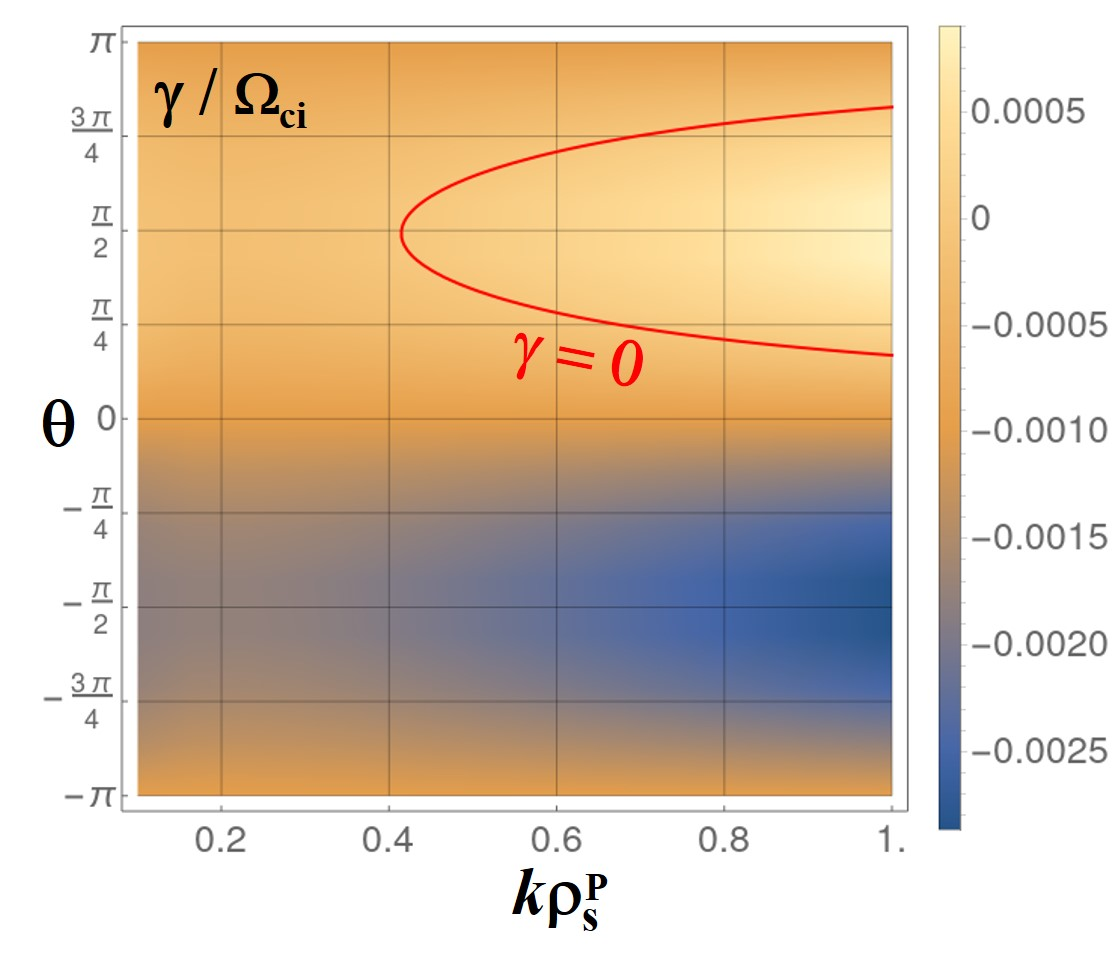 Dependence of the growth rate $\gamma$ of the unstable mode on the wave number $k$ and the propagation direction $\theta$ whose definitions are shown in Fig. 1. The area inside the red contour line which represents $\gamma = 0$ designates the unstable region. Here, $\rho_{\textrm{s}}^{\textrm{P}} = c_{\textrm{s}}^{\textrm{P}} / \Omega_{\textrm{ci}} $ and $c_{\textrm{s}}^{\textrm{P}}$ is the ion acoustic speed defined by $c_{\textrm{s}}^{\textrm{P}} = (T_{\textrm{e}}^{\textrm{P}}/m_{\textrm{i}})^{1/2}$.