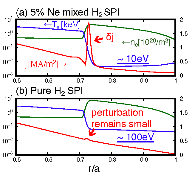 The density, temperature, and current profile 2 ms after the arrival of (a) 5 % Ne mixed SPI and (b) pure H$_2$ SPI for ITER 15 MA Hydrogen L-mode scenario. 28.5 mm pellets are injected at 200 m/s for both cases.