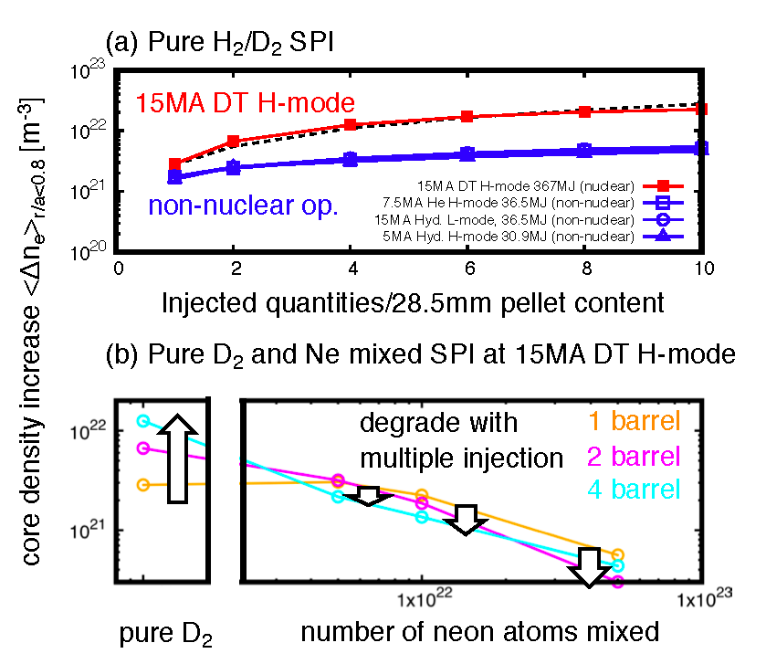 Density increase vs. injected quantities: (a) Pure H$_2$/D$_2$ SPI for 15 MA DT H-mode (ITER full spec, nuclear) and non-nuclear operation. (b) Pure D$_2$ and Ne mixed SPI at 15MA DT H-mode scenario. The pellets are injected at 200 m/s.