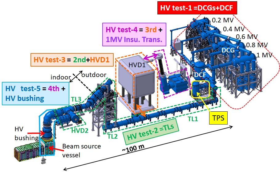 Schematic of the ITER NBTF DC 1 MV power supply with components. The HV test was performed in the upstream (HV test-1) and downstream (HV test-2~5) area by connecting one by one to mitigate a risk of failure propagation.