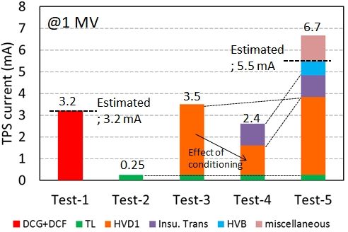 Measured TPS current and analysis of its content in each HV test. Electrical soundness was confirmed by comparing the measured TPS current with the estimated one in the HV test-1 and 5 in addition to insulation capability.