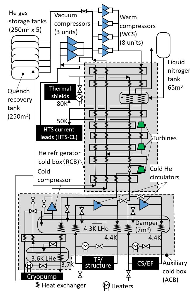 Fig.1 Flow diagram of JT-60SA cryogenic system.