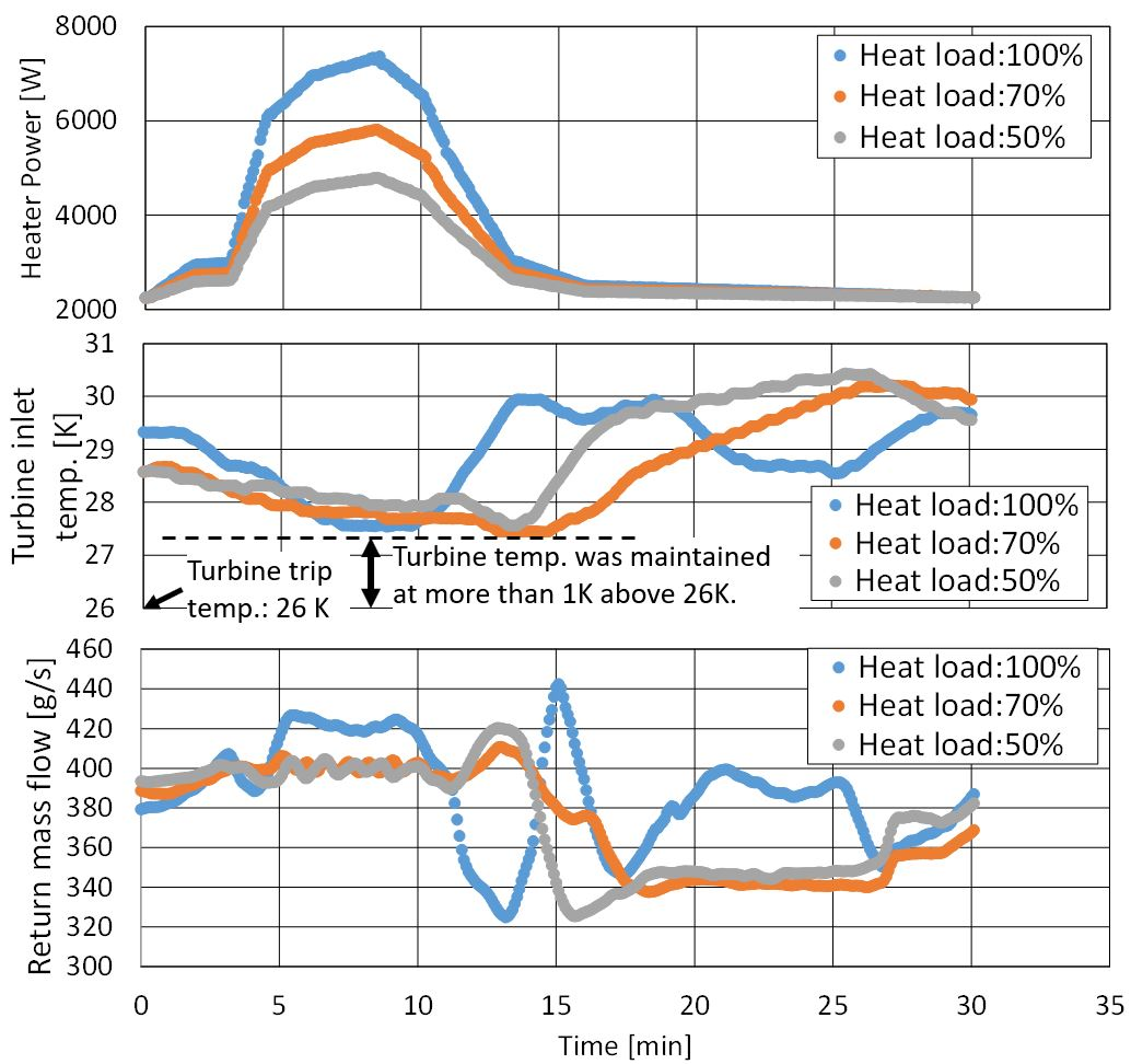 Fig. 2   Results of the heat load fluctuation test for various heat load levels (50%, 75%, 100%).
