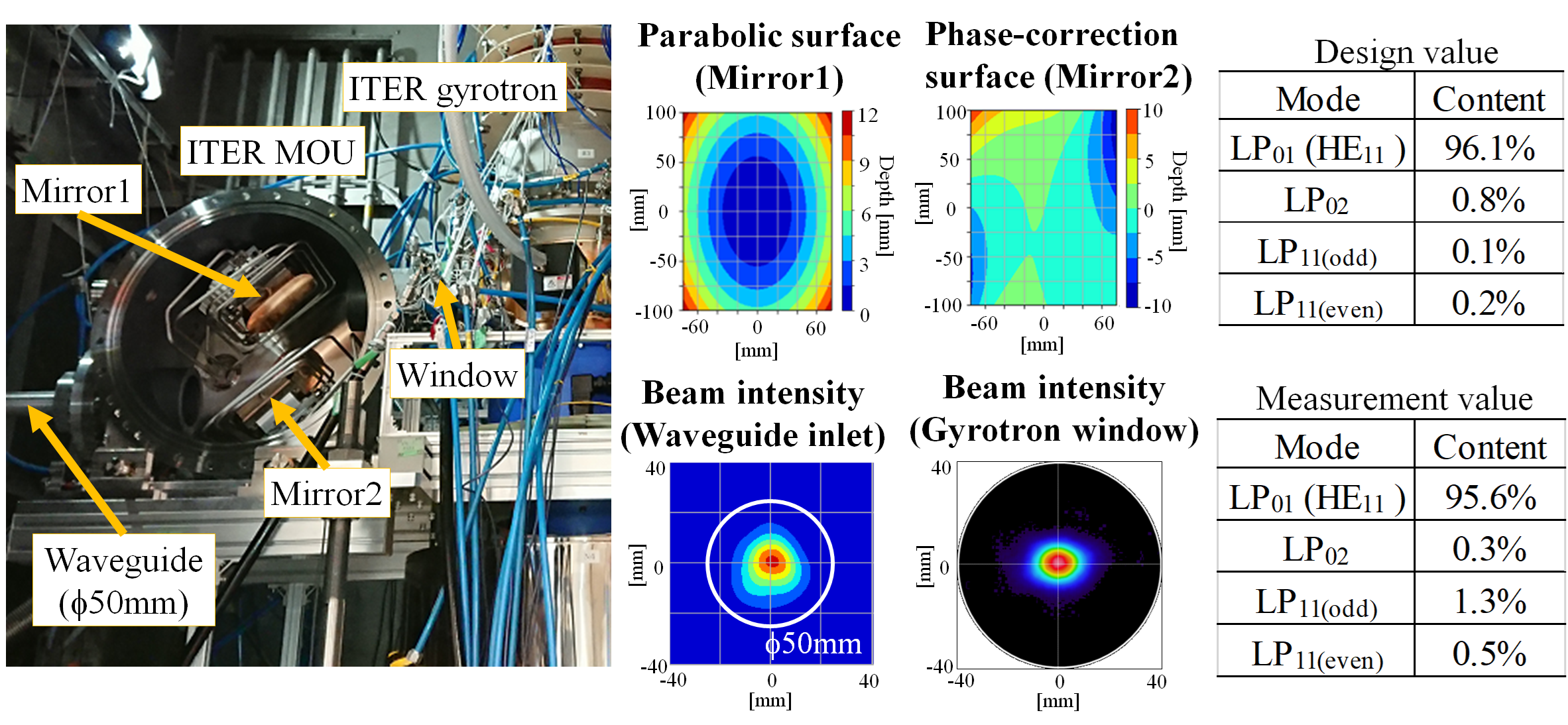 ITER relevant test combining ITER MOU and ITER gyrotron, ITER MOU and ITER relevant waveguides (50 mm diameter). The gyrotron beam was coupled to the HE11 mode by two MOU mirrors with parabolic and phase correction surfaces.