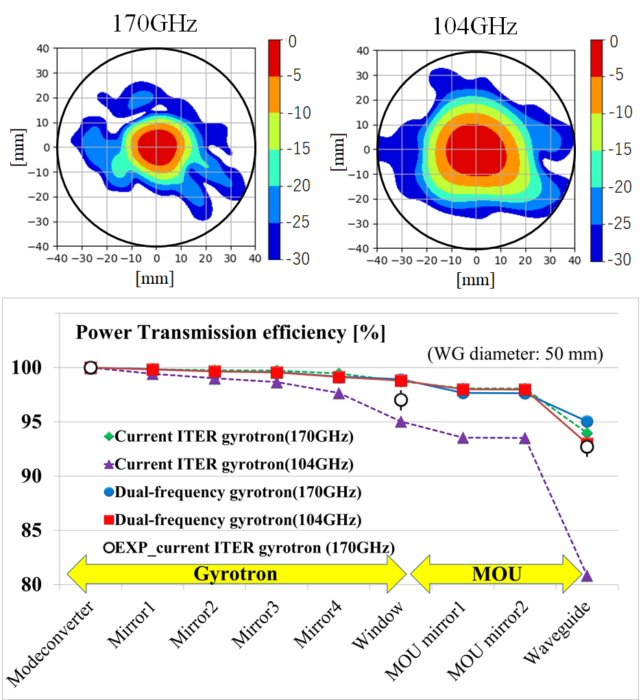 RF beams larger than -20 dB passed through the center of output window, and the power transmission efficiencies between mode converter and waveguide inlet for dual-frequency gyrotron were improved compared with ITER gyrotron.