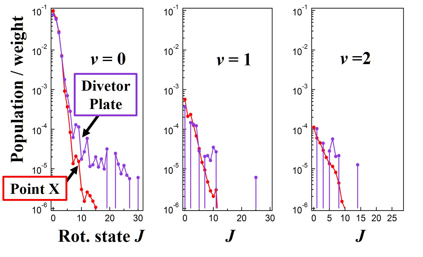 Simulation results of the rotational level $J$-dependence of H$_2$ populations for three vibrational states ($v$=0,1,2). The divertor material is amorphous carbon. Purple or red line indicates the population just barely on the divertor surface or at point X in Fig.2.