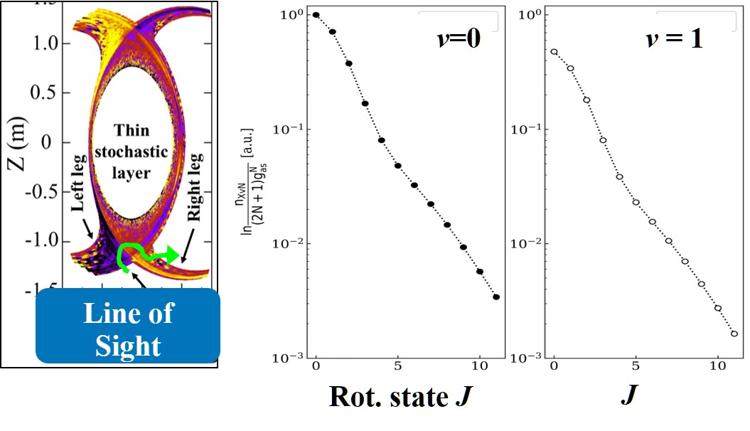 Experimental results of the rotational energy dependence of upper level populations measured for three typical Fulcher-$\alpha$ transitions in LHD.