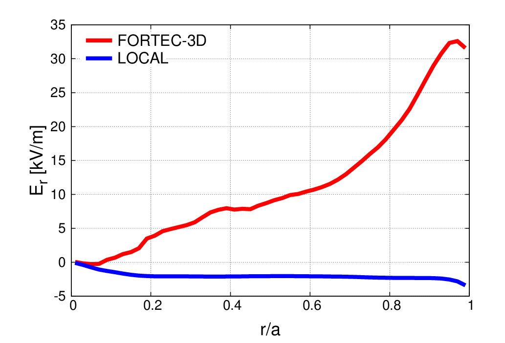 Radial profiles of $E_r$ for the ion-root case (blue) and the electron-root case (red), respectively.