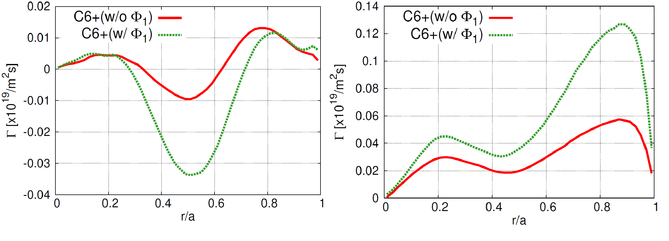 Radial carbon particle fluxes for the ion-root case (left) and the electron-root case (right). The red lines represent the results without $\Phi_1$ and the green lines the results with $\Phi_1$.