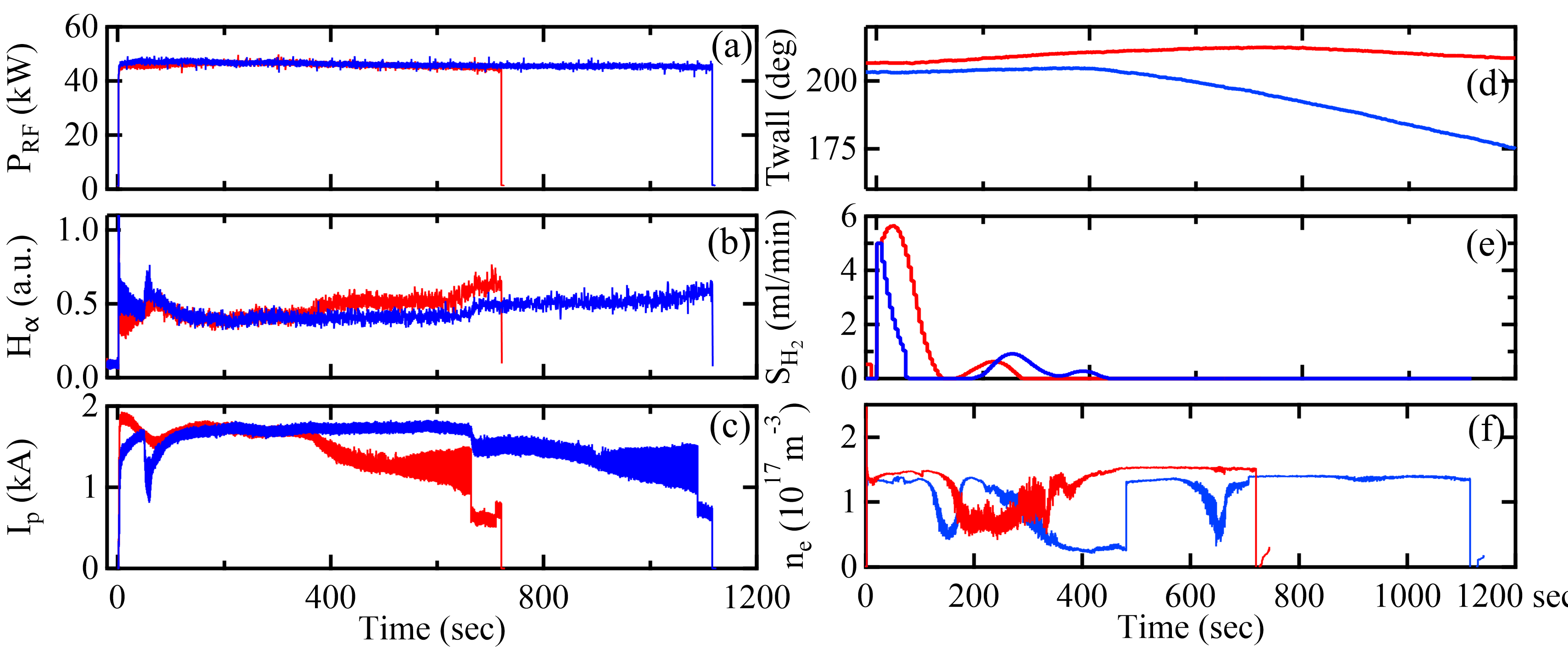 The waveforms of (a) RF power, (b) H$_{\alpha}$ signal, (c) plasma current, (d) hot wall temperature, (e) supplied H$_2$ gas flux, and (d) line-averaged electron density with TWC (blue lines) and no TWC (red lines) are compared. The wall temperature is set at 473 K before the start of the discharges. The ion grad-B drift direction was upward. The drop in temperature at 400s (blue trace, in framed), is due to initiation of water cooling of the top hot wall at 180s.
