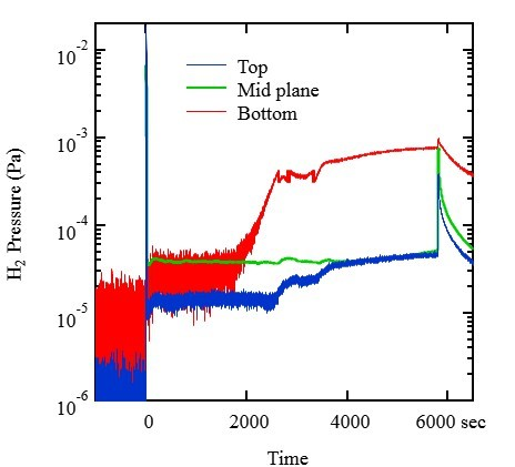 Time evolution of partial pressure of H$_2$ during the 1h36m discharge behind the top divertor plates (blue line), the vacuum vessel mid-plane (green line), and behind the bottom divertor plates (red line). The ion drift direction was down. The background pressure was subtracted from each signal as an offset.