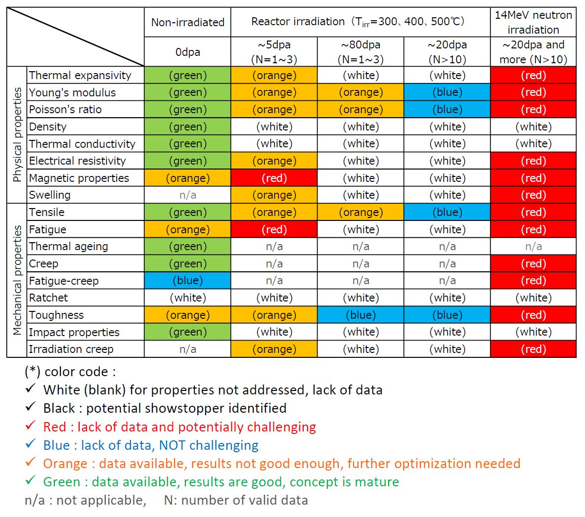 Evaluation summary of material properties of F82H by attribute guides. Note that no showstopper (black) was identified in the initial evaluation.