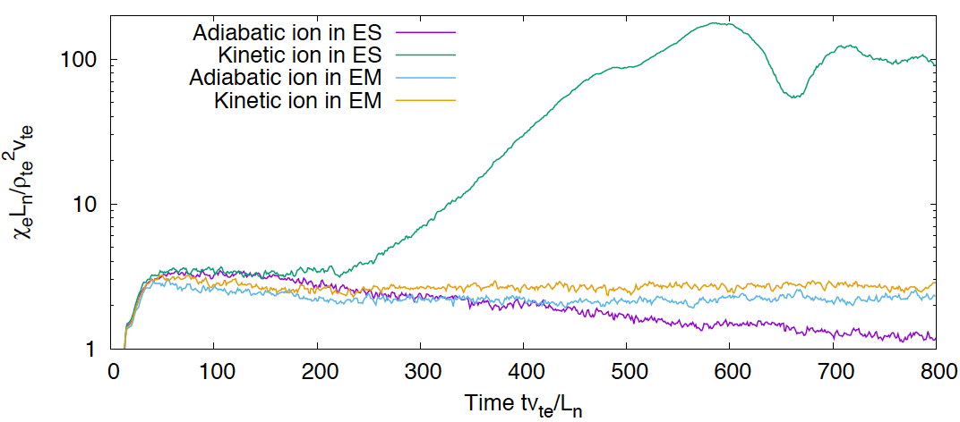 """Time histories of the electron heat diffusivity obtained by gyrokinetic simulations of electrostatic/electromagnetic slab ETG turbulence for """"adiabatic"""" and """"kinetic"""" ion cases. The long wavelength mode dominates the nonlinear saturation with """"kinetic"""" ions in the electrostatic limit of $\beta_e = 0$."""