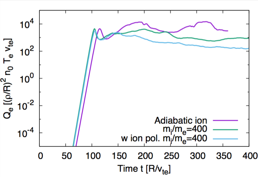 Time histories of the electron heat flux in toroidal ETG turbulence with different ion models. The ion response model with the polarization effect results in the lower saturation level